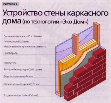 Проектирование, изготовление и монтаж быстросборных домов, крыш и мансард